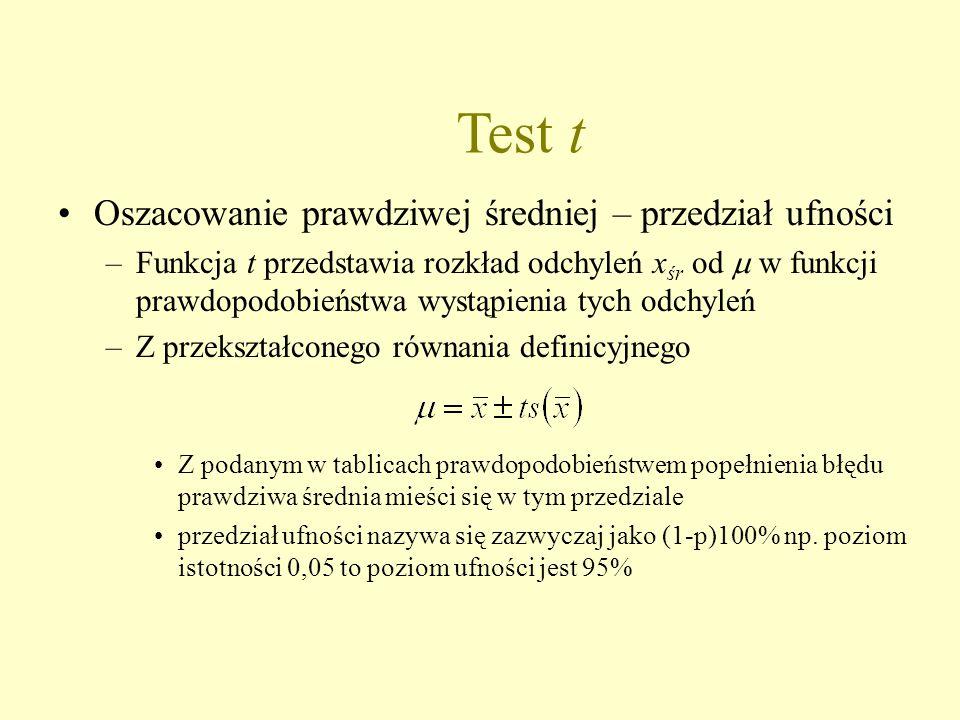 Test t Oszacowanie prawdziwej średniej – przedział ufności –Funkcja t przedstawia rozkład odchyleń x śr od  w funkcji prawdopodobieństwa wystąpienia tych odchyleń –Z przekształconego równania definicyjnego Z podanym w tablicach prawdopodobieństwem popełnienia błędu prawdziwa średnia mieści się w tym przedziale przedział ufności nazywa się zazwyczaj jako (1-p)100% np.