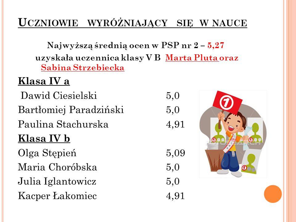 U CZNIOWIE WYRÓŻNIAJĄCY SIĘ W NAUCE Najwyższą średnią ocen w PSP nr 2 – 5,27 uzyskała uczennica klasy V B Marta Pluta oraz Sabina Strzebiecka Klasa IV a Dawid Ciesielski5,0 Bartłomiej Paradziński5,0 Paulina Stachurska4,91 Klasa IV b Olga Stępień5,09 Maria Choróbska 5,0 Julia Iglantowicz 5,0 Kacper Łakomiec4,91