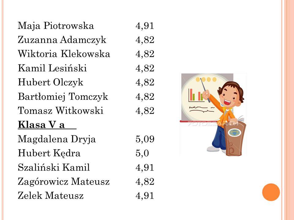 Maja Piotrowska4,91 Zuzanna Adamczyk4,82 Wiktoria Klekowska4,82 Kamil Lesiński4,82 Hubert Olczyk4,82 Bartłomiej Tomczyk4,82 Tomasz Witkowski4,82 Klasa V a Magdalena Dryja5,09 Hubert Kędra5,0 Szaliński Kamil4,91 Zagórowicz Mateusz4,82 Zelek Mateusz 4,91