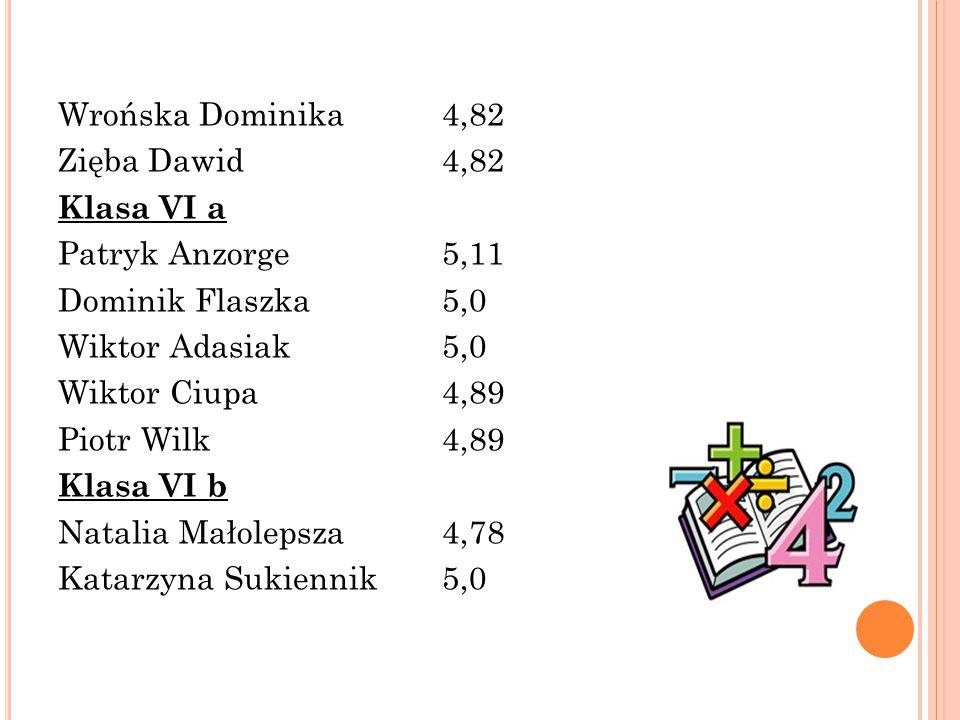 Wrońska Dominika4,82 Zięba Dawid4,82 Klasa VI a Patryk Anzorge5,11 Dominik Flaszka5,0 Wiktor Adasiak5,0 Wiktor Ciupa4,89 Piotr Wilk4,89 Klasa VI b Natalia Małolepsza4,78 Katarzyna Sukiennik5,0
