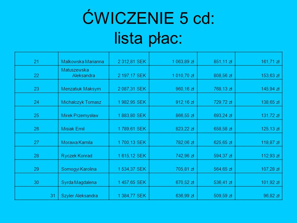 ĆWICZENIE 5 cd: lista płac: 21Malkowska Marianna2 312,81 SEK1 063,89 zł851,11 zł161,71 zł 22 Matuszewska Aleksandra2 197,17 SEK1 010,70 zł808,56 zł153