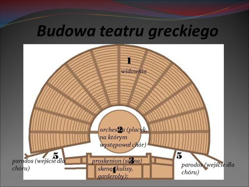 Budowa teatru greckiego widownia orchestra (placyk, na którym występował chór) proskenion (scena) skene (kulisy, garderoby); parodos (wejście dla chór