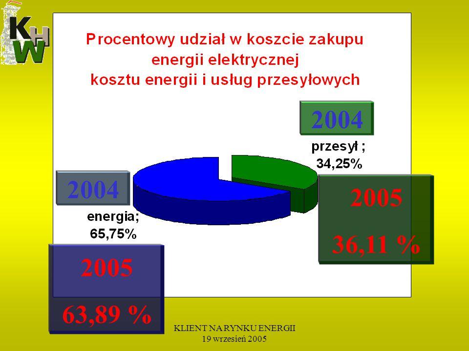 KLIENT NA RYNKU ENERGII 19 wrzesień 2005 2004 2005 36,11 % 2005 63,89 % 2004