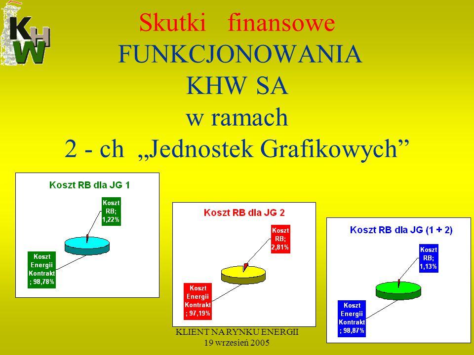 """KLIENT NA RYNKU ENERGII 19 wrzesień 2005 Skutki finansowe FUNKCJONOWANIA KHW SA w ramach 2 - ch """"Jednostek Grafikowych"""