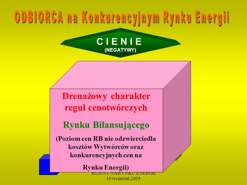 KLIENT NA RYNKU ENERGII 19 wrzesień 2005 C I E N I E (NEGATYWY) BLOKADA ekonomicznej opłacalności udziału w rynku zmniejszenie różnicy cena w taryfie i na KREE przy jednoczesnym wzroście taryfowych opłat przesyłowych