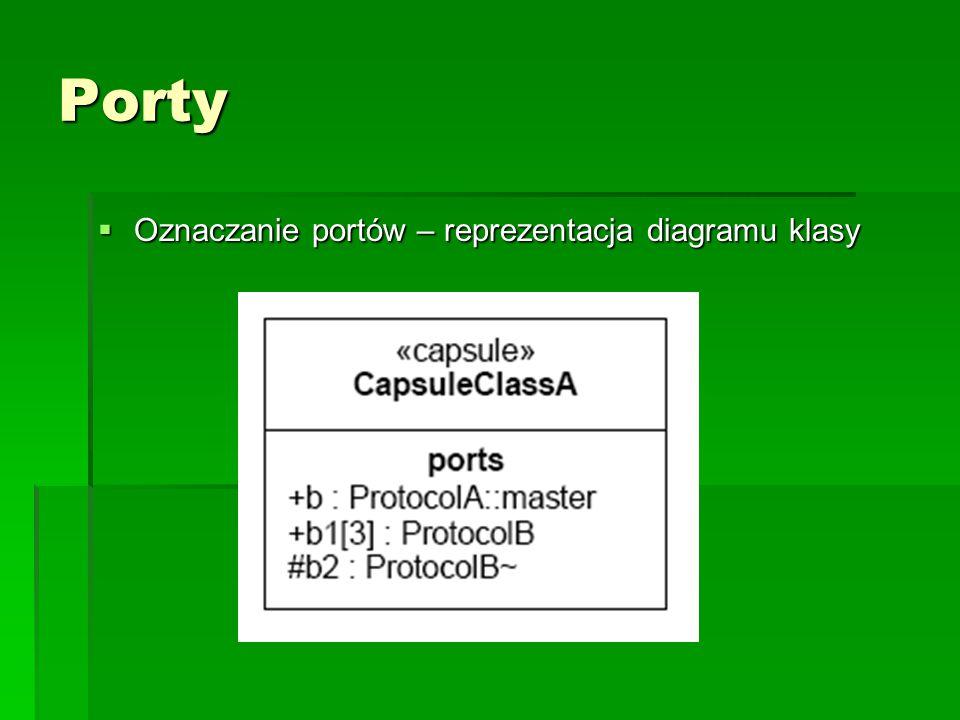 Porty  Oznaczanie portów – reprezentacja diagramu klasy