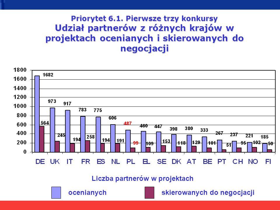 Liczba partnerów w projektach Priorytet 6.1. Pierwsze trzy konkursy Udział partnerów z różnych krajów w projektach ocenianych i skierowanych do negocj