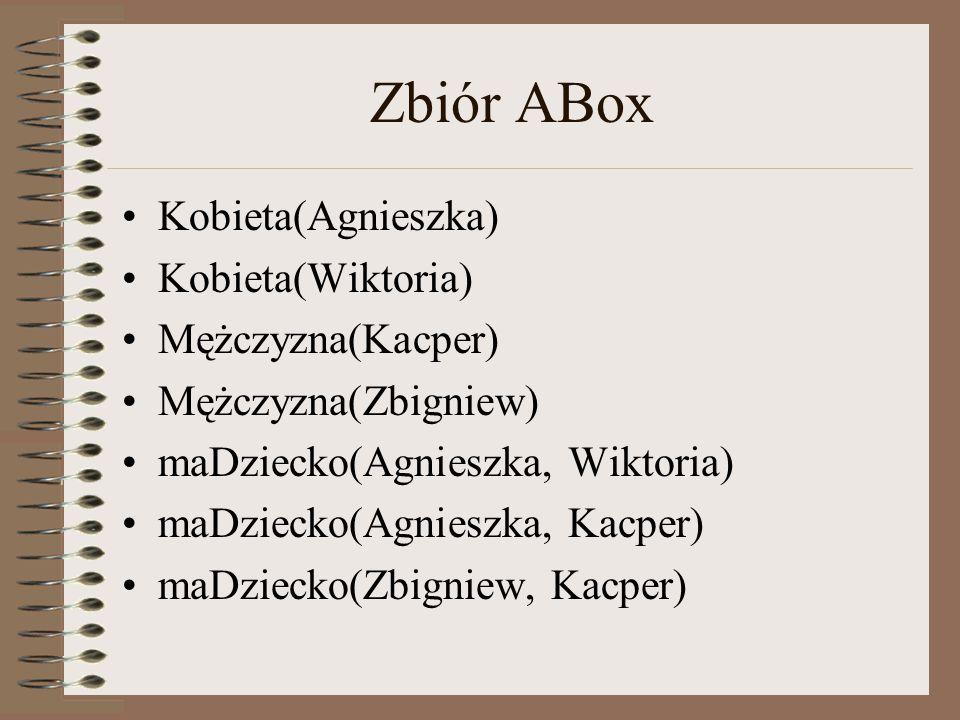 Zbiór ABox Kobieta(Agnieszka) Kobieta(Wiktoria) Mężczyzna(Kacper) Mężczyzna(Zbigniew) maDziecko(Agnieszka, Wiktoria) maDziecko(Agnieszka, Kacper) maDz