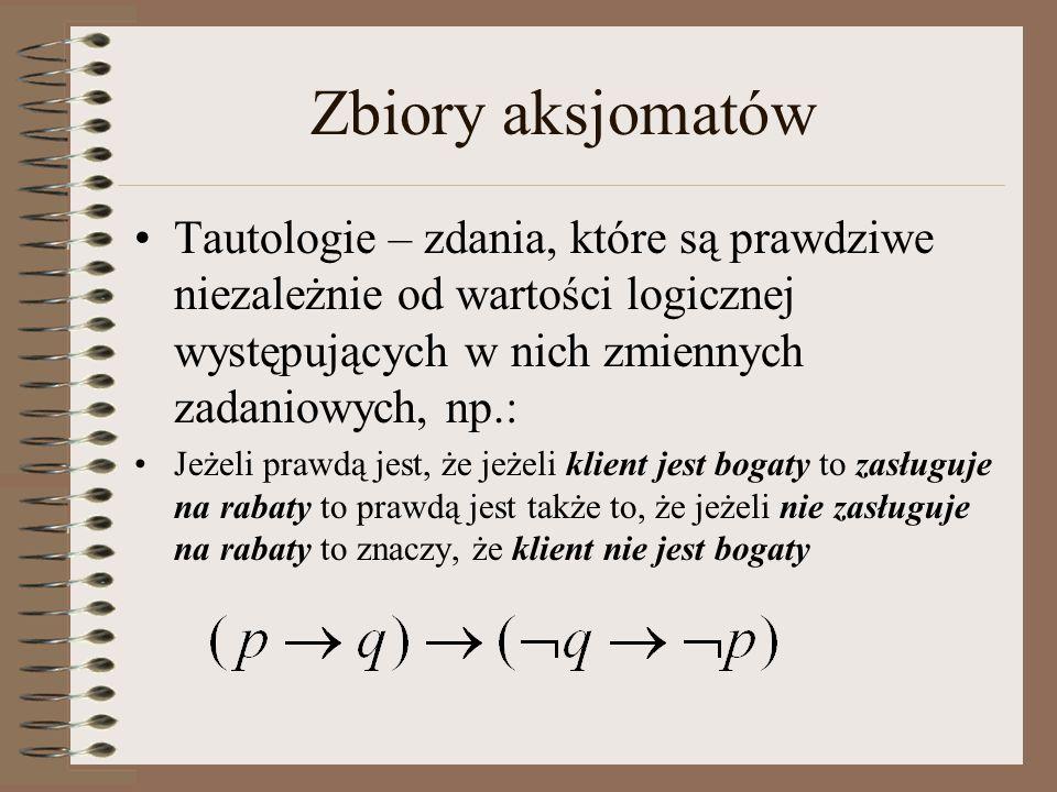 Zbiór ABox Kobieta(Agnieszka) Kobieta(Wiktoria) Mężczyzna(Kacper) Mężczyzna(Zbigniew) maDziecko(Agnieszka, Wiktoria) maDziecko(Agnieszka, Kacper) maDziecko(Zbigniew, Kacper)