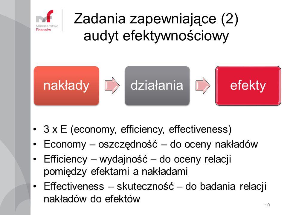 Zadania zapewniające (2) audyt efektywnościowy 3 x E (economy, efficiency, effectiveness) Economy – oszczędność – do oceny nakładów Efficiency – wydajność – do oceny relacji pomiędzy efektami a nakładami Effectiveness – skuteczność – do badania relacji nakładów do efektów 10 nakładydziałaniaefekty