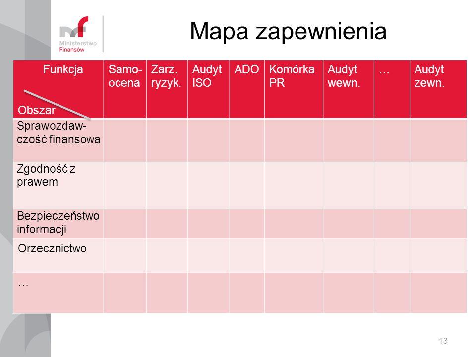 Mapa zapewnienia 13 Funkcja Obszar Samo- ocena Zarz.