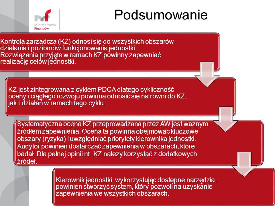 Podsumowanie 15 Kontrola zarządcza (KZ) odnosi się do wszystkich obszarów działania i poziomów funkcjonowania jednostki.