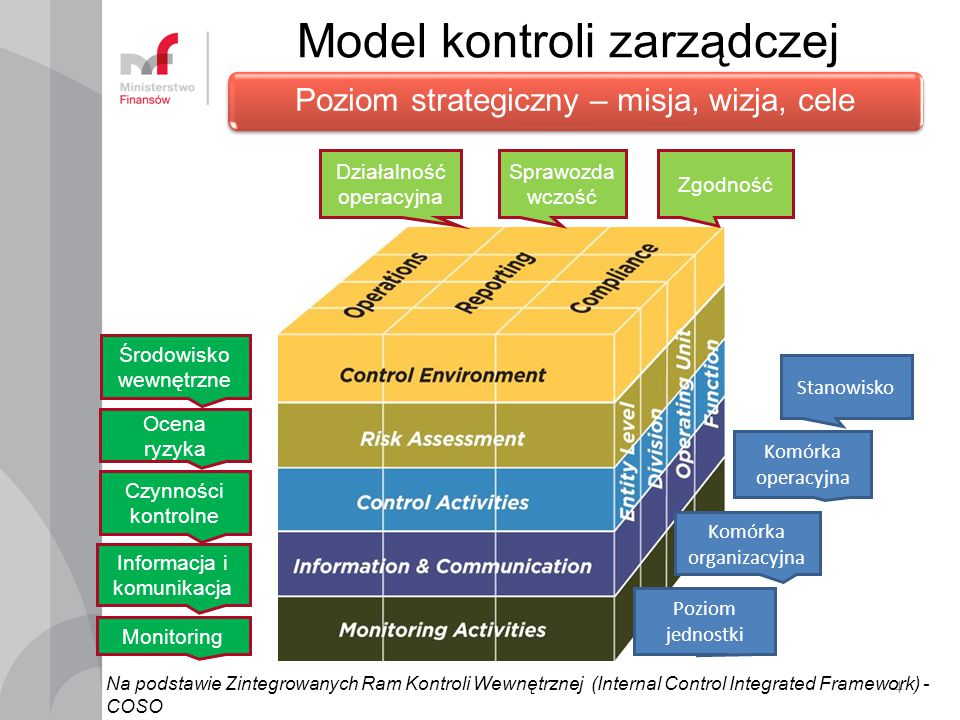 Model kontroli zarządczej 4 Działalność operacyjna Sprawozda wczość Zgodność Środowisko wewnętrzne Ocena ryzyka Czynności kontrolne Informacja i komunikacja Monitoring Stanowisko Komórka operacyjna Komórka organizacyjna Poziom jednostki Poziom strategiczny – misja, wizja, cele Na podstawie Zintegrowanych Ram Kontroli Wewnętrznej (Internal Control Integrated Framework) - COSO