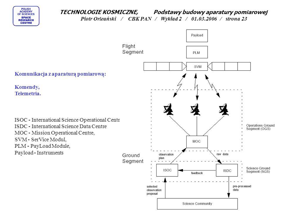 Komunikacja z aparaturą pomiarową: Komendy, Telemetria. ISOC - International Science Operational Centre ISDC - International Science Data Centre MOC -