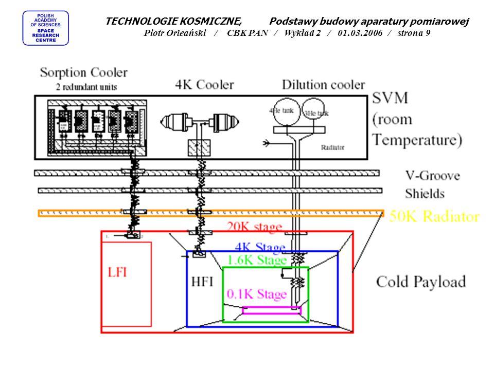 """Oszczędzanie energii (w odniesieniu do przyrządu pomiarowego): """"Hibernation prawie wszystkie podsystemy satelity wyłączone, działają tylko układy odliczające czas i pilnujące kolejnego """"obudzenia aparatury """"OFF Mode satelita (service module) włączony, przyrządy wyłączone, ich temperatura utrzymywana w zakresie """"non-operating """"Stand-By Mode aparatura częściowo włączona, czeka na komendy, działają interfejsy pokładowe (ewentualnie komputery) umożliwiające przyjęcie komend, część aparatury utrzymywana w nominalnej temperaturze pracy """"Diagnostic Mode możliwa pełna komunikacja z aparaturą i częściowe (kolejne) włączenia bloków pomiarowych w celach diagnostycznych i kalibracyjnych """"Eclipse baterie słoneczne w cieniu, konieczność oszczędzania energii, całe przyrządy lub ich fragmenty wyłączane """"Reduced Power Operational Mode przyrządy włączone, wykonują funkcje pomiarowe, niemniej tylko niektóre (charakteryzujace się niskim poborem mocy) tryby pomiarowe mogą być uruchomione """"Nominal Operational Mode normalny tryb pracy satelity, prawie wszystkie procedury pomiarowe mogą być uruchomione, większość (nawet wszystkie) przyrządy działają """"High Power Operational Mode tryb pracy stosowany w wypadkach gdy moc szczytowa pobierana przez wybrane przyrządy jest bardzo dużą, aby uruchomić ten tryb należy wcześniej wyłączyć część przyrządów """"Radiation Belts częściowe wyłączanie najczulszych fragmentów aparatury w związku z wejściem w obszar znacznie zwiększonego promieniowania TECHNOLOGIE KOSMICZNE, Podstawy budowy aparatury pomiarowej Piotr Orleański / CBK PAN / Wykład 2 / 01.03.2006 / strona 20"""