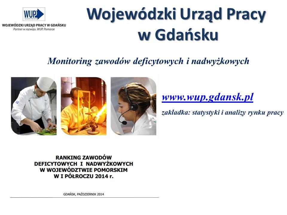 Wojewódzki Urząd Pracy w Gdańsku www.wup.gdansk.pl zakładka: statystyki i analizy rynku pracy Monitoring zawodów deficytowych i nadwyżkowych