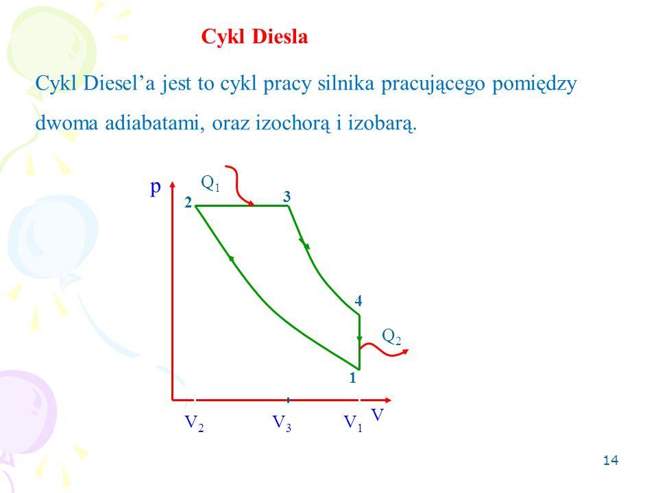 14 Cykl Diesla Cykl Diesel'a jest to cykl pracy silnika pracującego pomiędzy dwoma adiabatami, oraz izochorą i izobarą. 1 2 3 4 p V Q1Q1 Q2Q2 V2V2 V1V