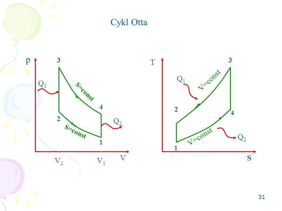 31 Cykl Otta 1 2 3 4 p V Q1Q1 Q2Q2 S=const T S 1 2 3 4 Q1Q1 Q2Q2 V=const V2V2 V1V1