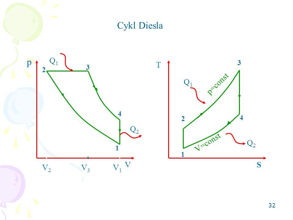 32 Cykl Diesla 1 2 3 4 p V Q1Q1 Q2Q2 T S 1 2 3 4 Q1Q1 Q2Q2 p=const V=const V2V2 V1V1 V3V3