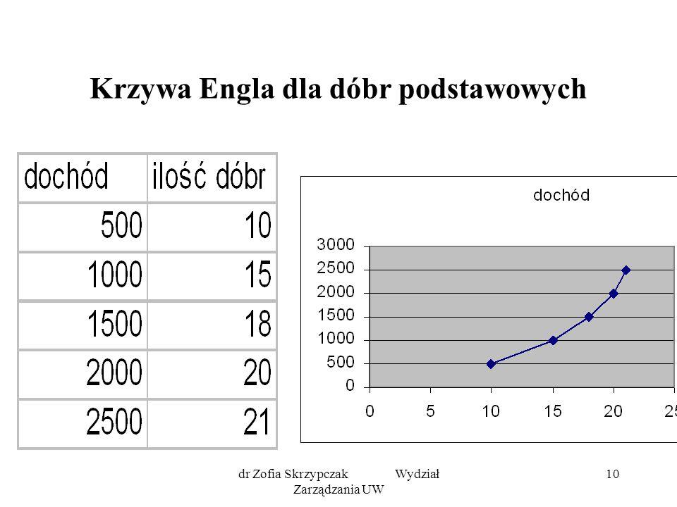 dr Zofia Skrzypczak Wydział Zarządzania UW 10 Krzywa Engla dla dóbr podstawowych