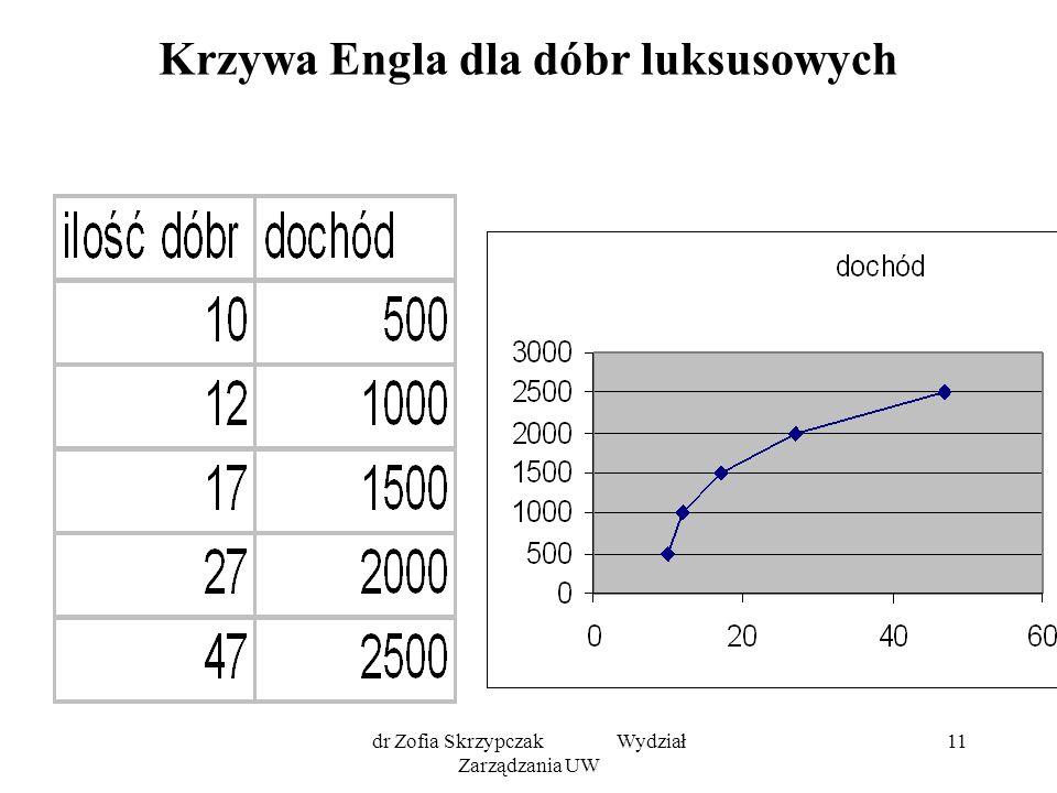 dr Zofia Skrzypczak Wydział Zarządzania UW 11 Krzywa Engla dla dóbr luksusowych
