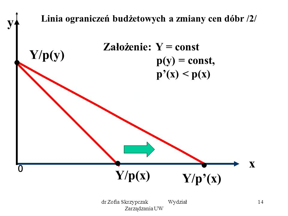 dr Zofia Skrzypczak Wydział Zarządzania UW 14 Linia ograniczeń budżetowych a zmiany cen dóbr /2/ 0 x Y/p(y) Y/p'(x) y Założenie: Y = const p(y) = cons