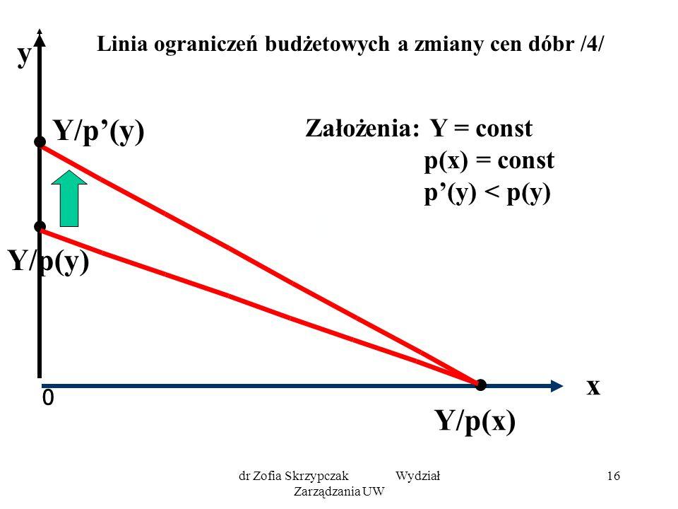 dr Zofia Skrzypczak Wydział Zarządzania UW 16 Linia ograniczeń budżetowych a zmiany cen dóbr /4/ 0 x Y/p'(y) Y/p(x) y Założenia: Y = const p(x) = cons
