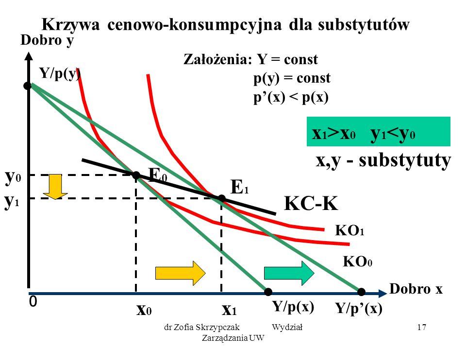 dr Zofia Skrzypczak Wydział Zarządzania UW 17 Krzywa cenowo-konsumpcyjna dla substytutów 0 Dobro y Dobro x KO 1 KO 0 Y/p(x) Y/p(y) E0E0 y0y0 x0x0 x1x1