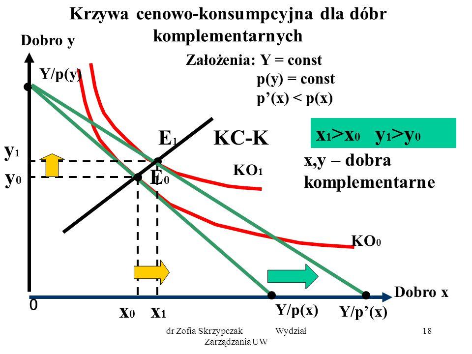 dr Zofia Skrzypczak Wydział Zarządzania UW 18 Krzywa cenowo-konsumpcyjna dla dóbr komplementarnych 0 Dobro y Dobro x KO 1 KO 0 Y/p(x) Y/p(y) E0E0 y0y0