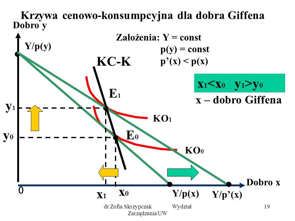 dr Zofia Skrzypczak Wydział Zarządzania UW 19 Krzywa cenowo-konsumpcyjna dla dobra Giffena 0 Dobro y Dobro x KO 1 KO 0 Y/p(x) Y/p(y) E0E0 y0y0 x1x1 x0