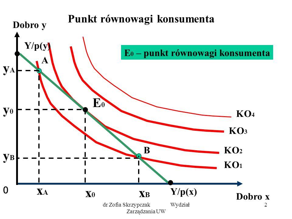 dr Zofia Skrzypczak Wydział Zarządzania UW 2 Punkt równowagi konsumenta 0 Dobro y Dobro x KO 3 KO 1 KO 2 KO 4 Y/p(x) Y/p(y) E0E0 y0y0 x0x0 A B xBxB xA