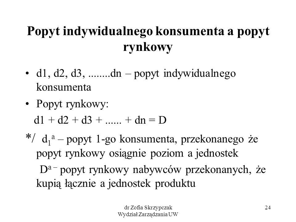 dr Zofia Skrzypczak Wydział Zarządzania UW 24 Popyt indywidualnego konsumenta a popyt rynkowy d1, d2, d3,........dn – popyt indywidualnego konsumenta