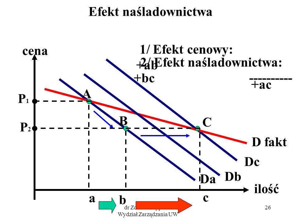 dr Zofia Skrzypczak Wydział Zarządzania UW 26 Efekt naśladownictwa cena ilość Da Db Dc D fakt P1P1 A a C P2P2 B b c 1/ Efekt cenowy: +ab 2/ Efekt naśl
