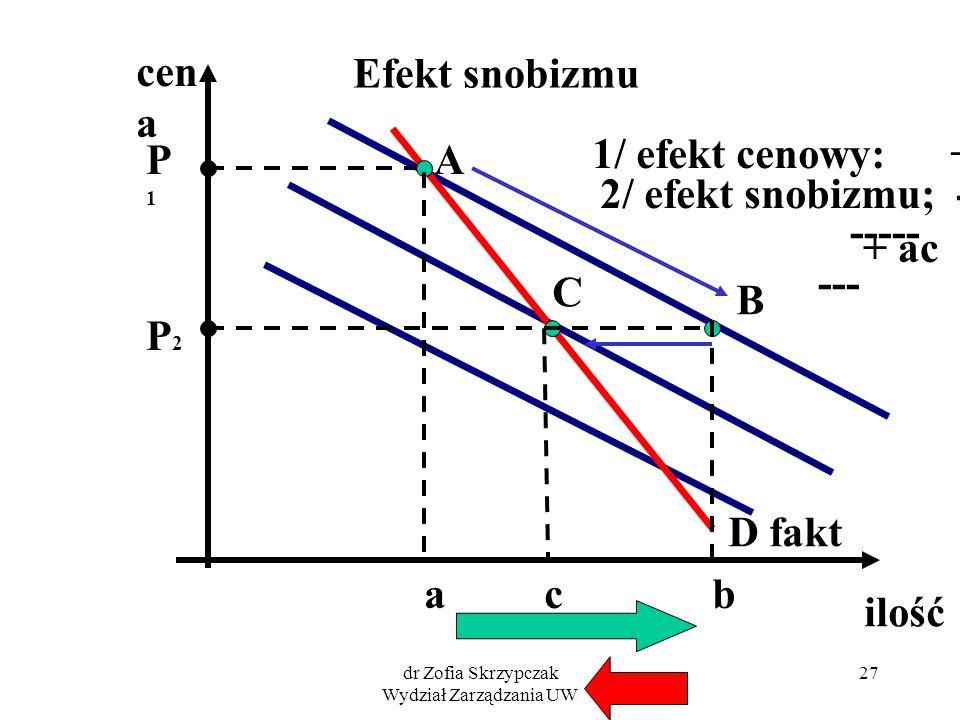 dr Zofia Skrzypczak Wydział Zarządzania UW 27 Efekt snobizmu cen a ilość P1P1 A a P2P2 B b 1/ efekt cenowy: + ab C c 2/ efekt snobizmu; - bc ----- ---