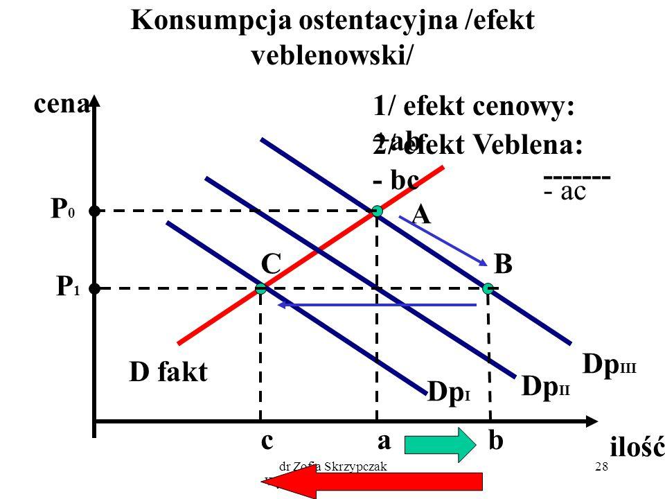 dr Zofia Skrzypczak Wydział Zarządzania UW 28 Konsumpcja ostentacyjna /efekt veblenowski/ cena ilość D fakt Dp I Dp II Dp III A P0P0 a B b C c 1/ efek