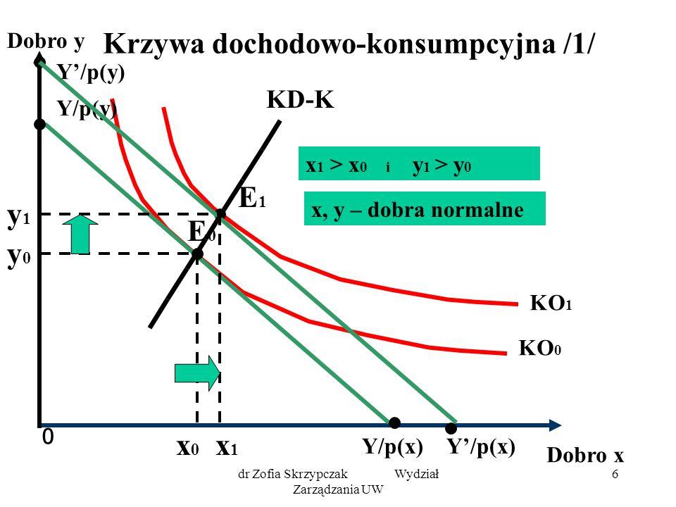 dr Zofia Skrzypczak Wydział Zarządzania UW 17 Krzywa cenowo-konsumpcyjna dla substytutów 0 Dobro y Dobro x KO 1 KO 0 Y/p(x) Y/p(y) E0E0 y0y0 x0x0 x1x1 E1E1 KC-K y1 y1 Y/p'(x) Założenia: Y = const p(y) = const p'(x) < p(x) x 1 >x 0 y 1 <y 0 x,y - substytuty