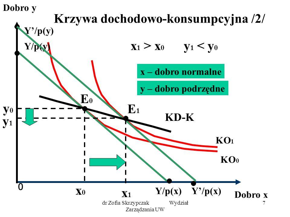 dr Zofia Skrzypczak Wydział Zarządzania UW 18 Krzywa cenowo-konsumpcyjna dla dóbr komplementarnych 0 Dobro y Dobro x KO 1 KO 0 Y/p(x) Y/p(y) E0E0 y0y0 x0x0 x1x1 E1E1 KC-K y1 y1 Y/p'(x) Założenia: Y = const p(y) = const p'(x) < p(x) x 1 >x 0 y 1 >y 0 x,y – dobra komplementarne