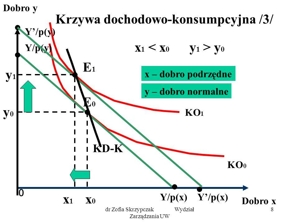 dr Zofia Skrzypczak Wydział Zarządzania UW 19 Krzywa cenowo-konsumpcyjna dla dobra Giffena 0 Dobro y Dobro x KO 1 KO 0 Y/p(x) Y/p(y) E0E0 y0y0 x1x1 x0x0 E1E1 KC-K y1 y1 Y/p'(x) Założenia: Y = const p(y) = const p'(x) < p(x) x 1 y 0 x – dobro Giffena