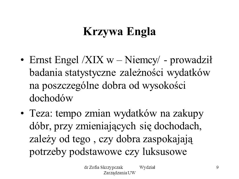 dr Zofia Skrzypczak Wydział Zarządzania UW 9 Krzywa Engla Ernst Engel /XIX w – Niemcy/ - prowadził badania statystyczne zależności wydatków na poszcze