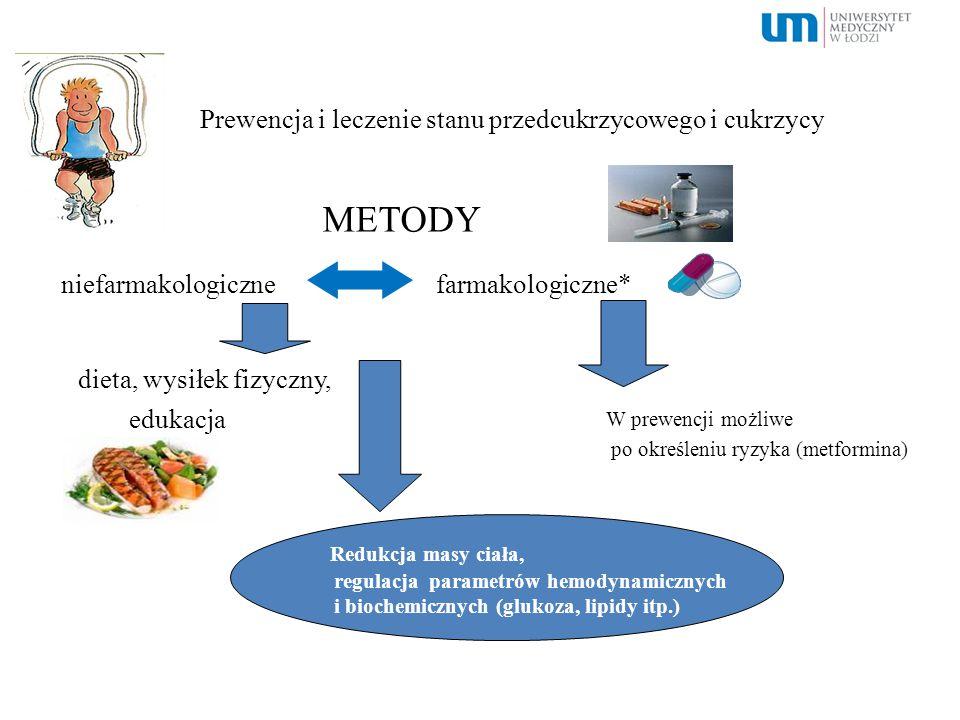 Prewencja i leczenie stanu przedcukrzycowego i cukrzycy METODY niefarmakologiczne farmakologiczne* dieta, wysiłek fizyczny, edukacja Redukcja masy cia