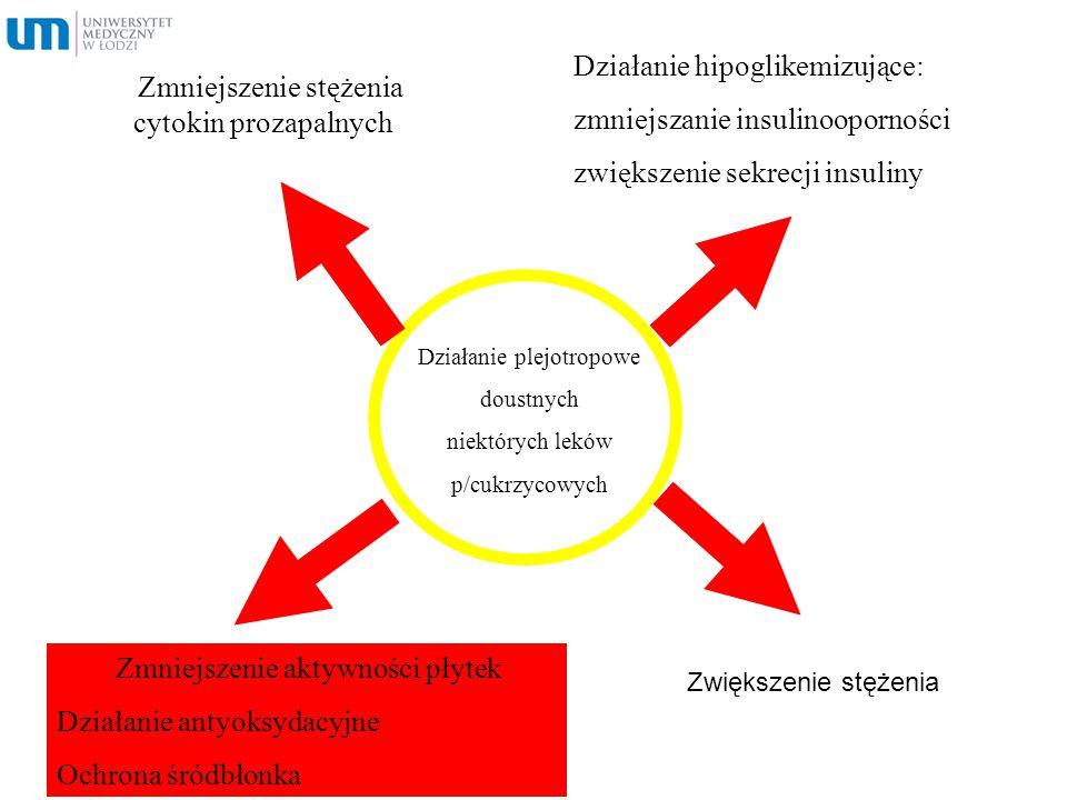 Zmniejszenie stężenia cytokin prozapalnych Działanie hipoglikemizujące: zmniejszanie insulinooporności zwiększenie sekrecji insuliny Zmniejszenie akty