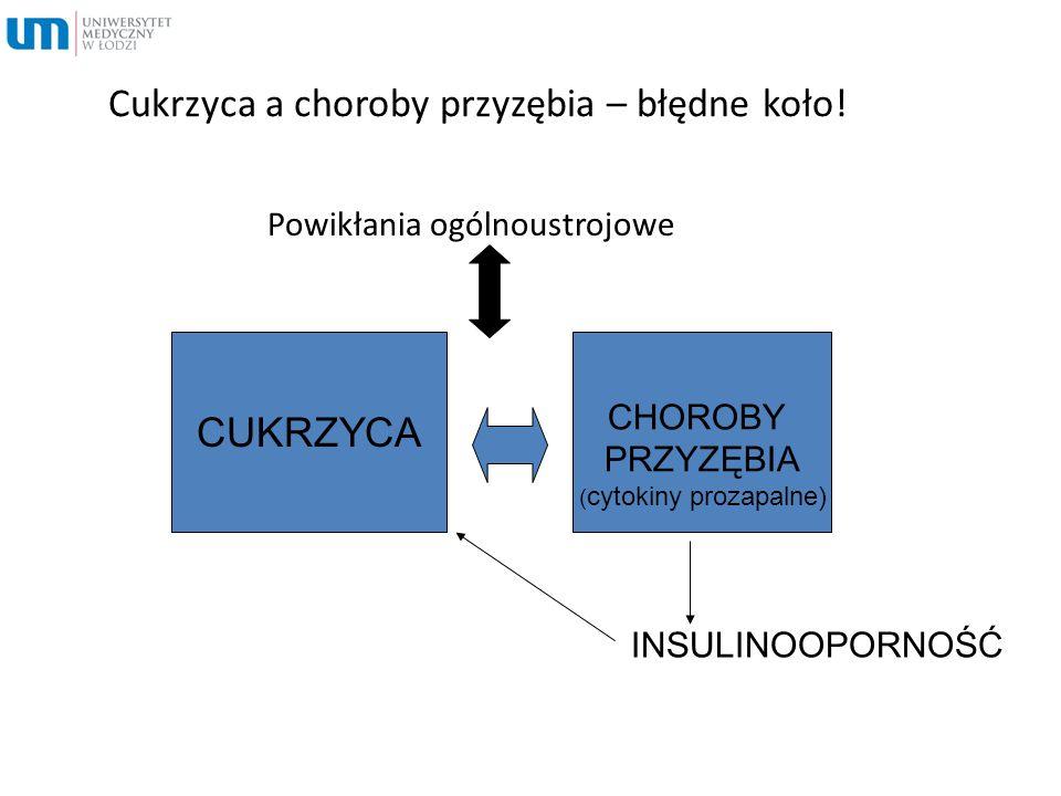 Cukrzyca a choroby przyzębia – błędne koło! Powikłania ogólnoustrojowe CUKRZYCA CHOROBY PRZYZĘBIA ( cytokiny prozapalne) INSULINOOPORNOŚĆ