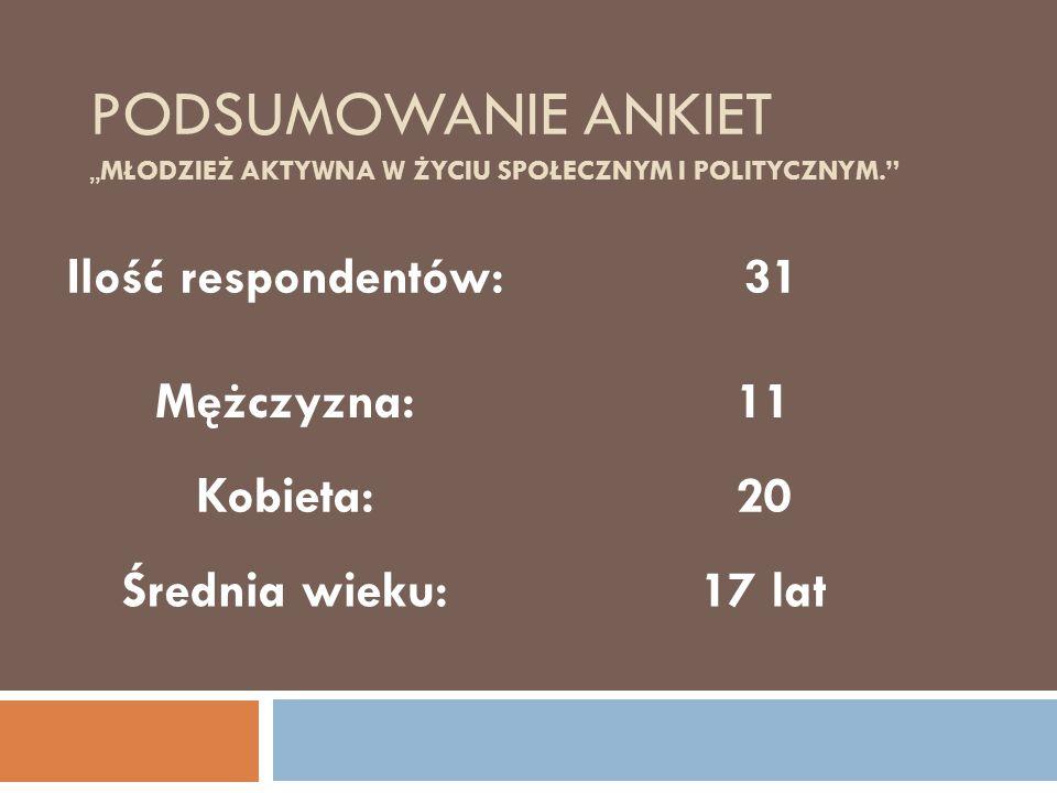 """PODSUMOWANIE ANKIET """"MŁODZIEŻ AKTYWNA W ŻYCIU SPOŁECZNYM I POLITYCZNYM. Ilość respondentów: 31 Mężczyzna:11 Kobieta:20 Średnia wieku:17 lat"""