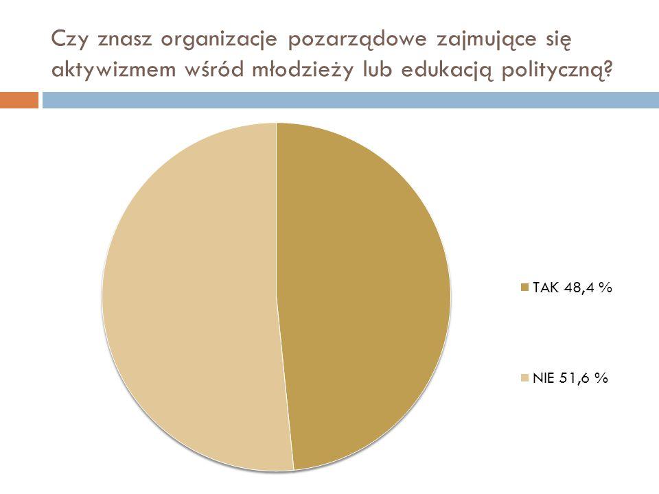 Jak oceniasz poziom edukacji politycznej w Polsce?