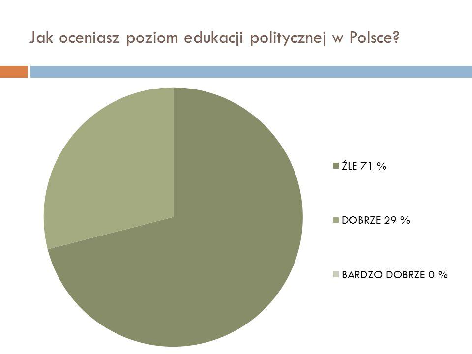 Jak oceniasz poziom edukacji politycznej w Polsce