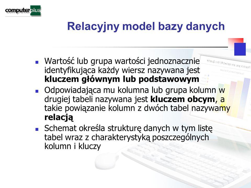 Relacyjny model bazy danych Wartość lub grupa wartości jednoznacznie identyfikująca każdy wiersz nazywana jest kluczem głównym lub podstawowym Odpowiadająca mu kolumna lub grupa kolumn w drugiej tabeli nazywana jest kluczem obcym, a takie powiązanie kolumn z dwóch tabel nazywamy relacją Schemat określa strukturę danych w tym listę tabel wraz z charakterystyką poszczególnych kolumn i kluczy