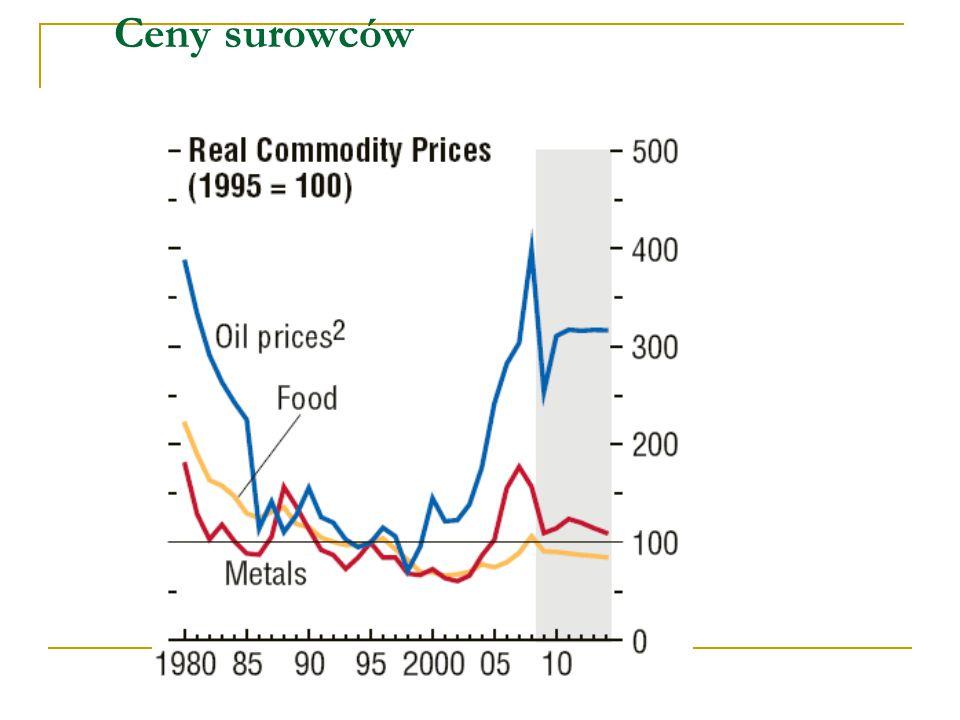 Ceny surowców