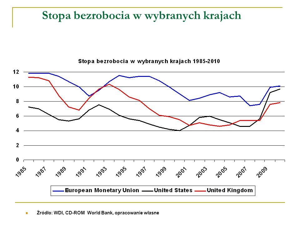 Stopa bezrobocia w wybranych krajach Źródło: WDI, CD-ROM World Bank, opracowanie własne