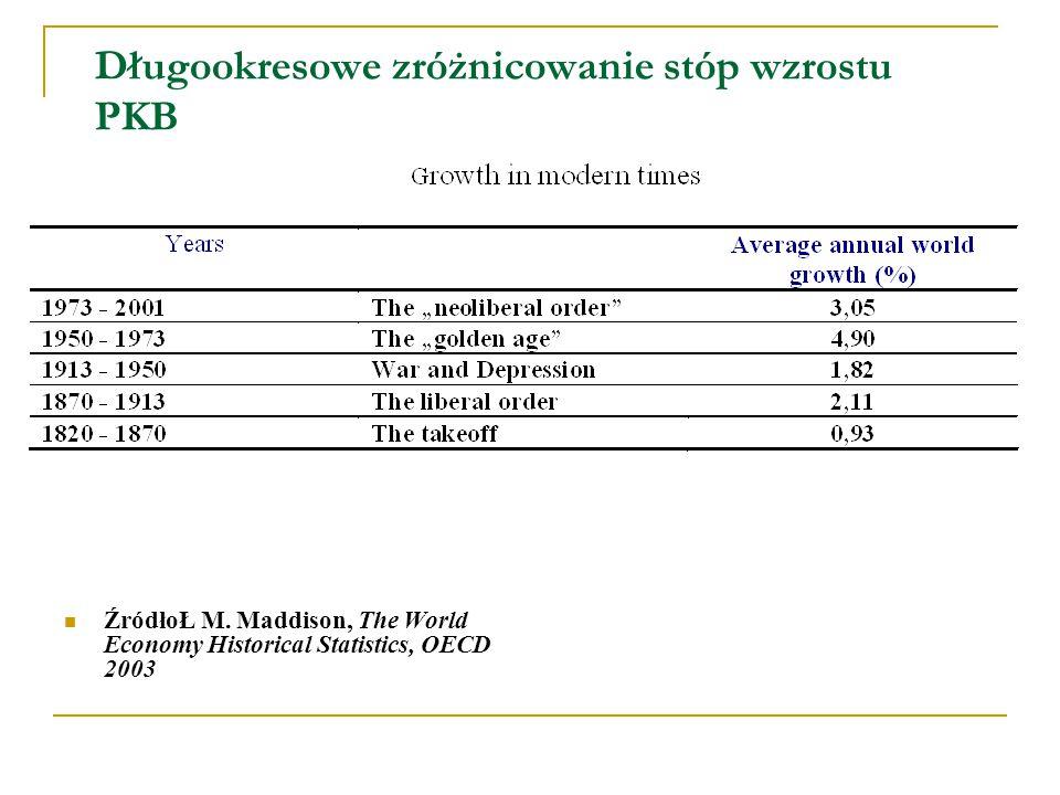 Długookresowe zróżnicowanie stóp wzrostu PKB ŹródłoŁ M.