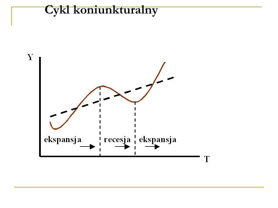 Cykl koniunkturalny